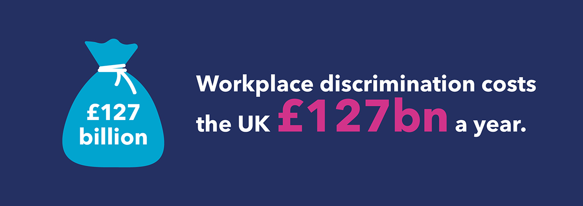 workplace discrimination costs uk £127bn a year