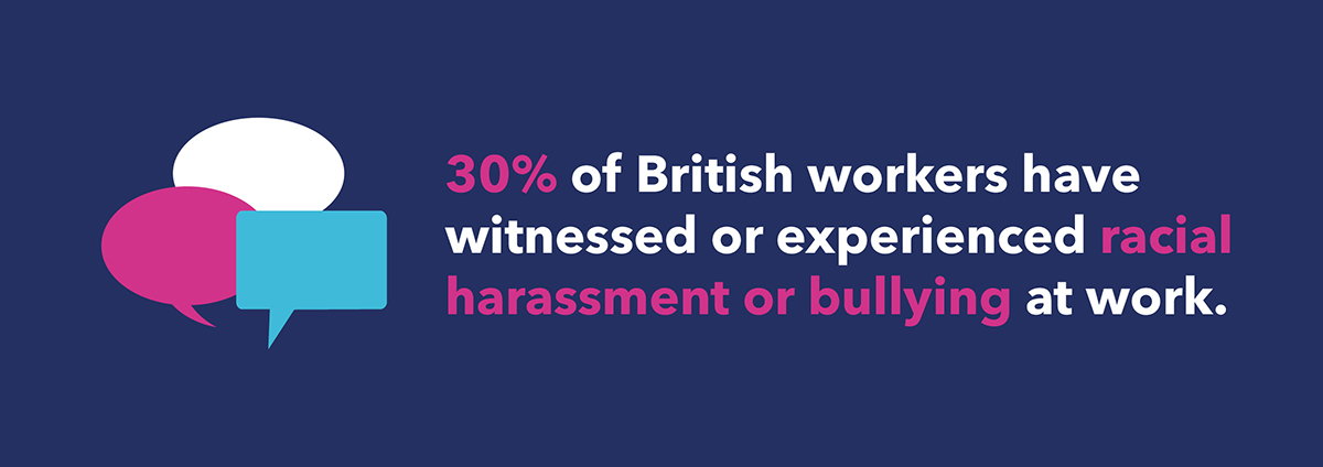30% of british workers have witnessed or experienced racial harassment or bullying at work