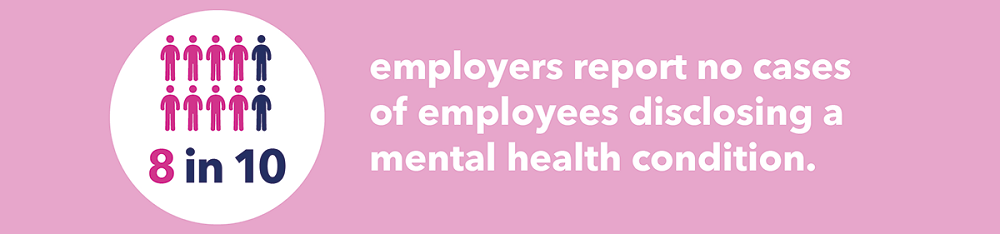 eight out of ten managers report no cases of mental health