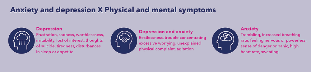 the symptoms of anxiety and depression