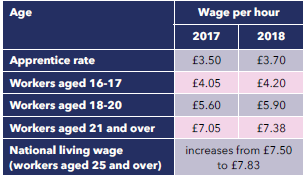 national minimum wage and national living wage from 1 april 2018