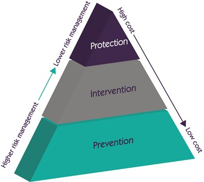 prevention-protection-intervention-pyramid