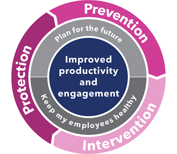 How to manage your workplace wellbeing for improved productivity and employee engagement