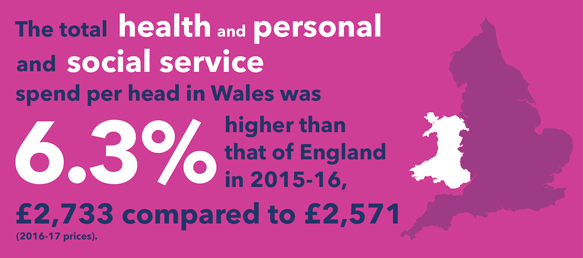 total health and personal social service spend per head in wales