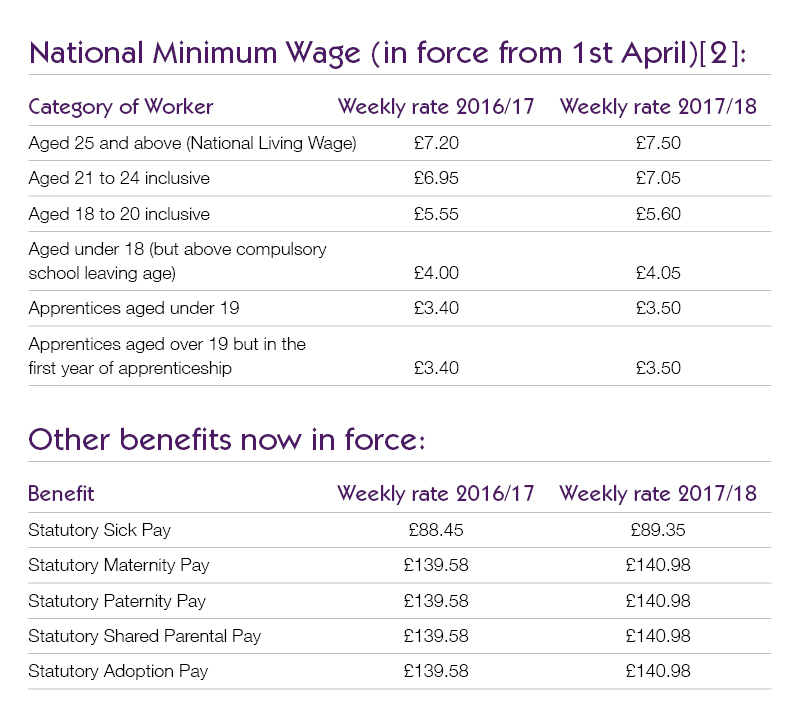 no way around the national minimum wage table