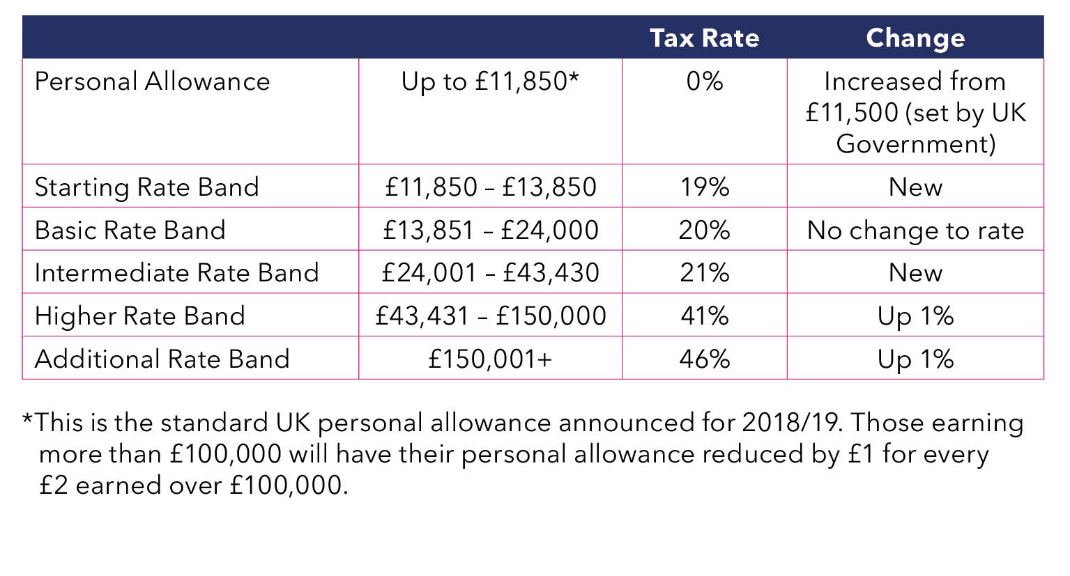 table showing 2018 scottish taxpayers thresholds